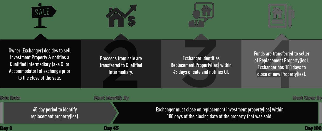 421a减税 - 迈阿密房产税