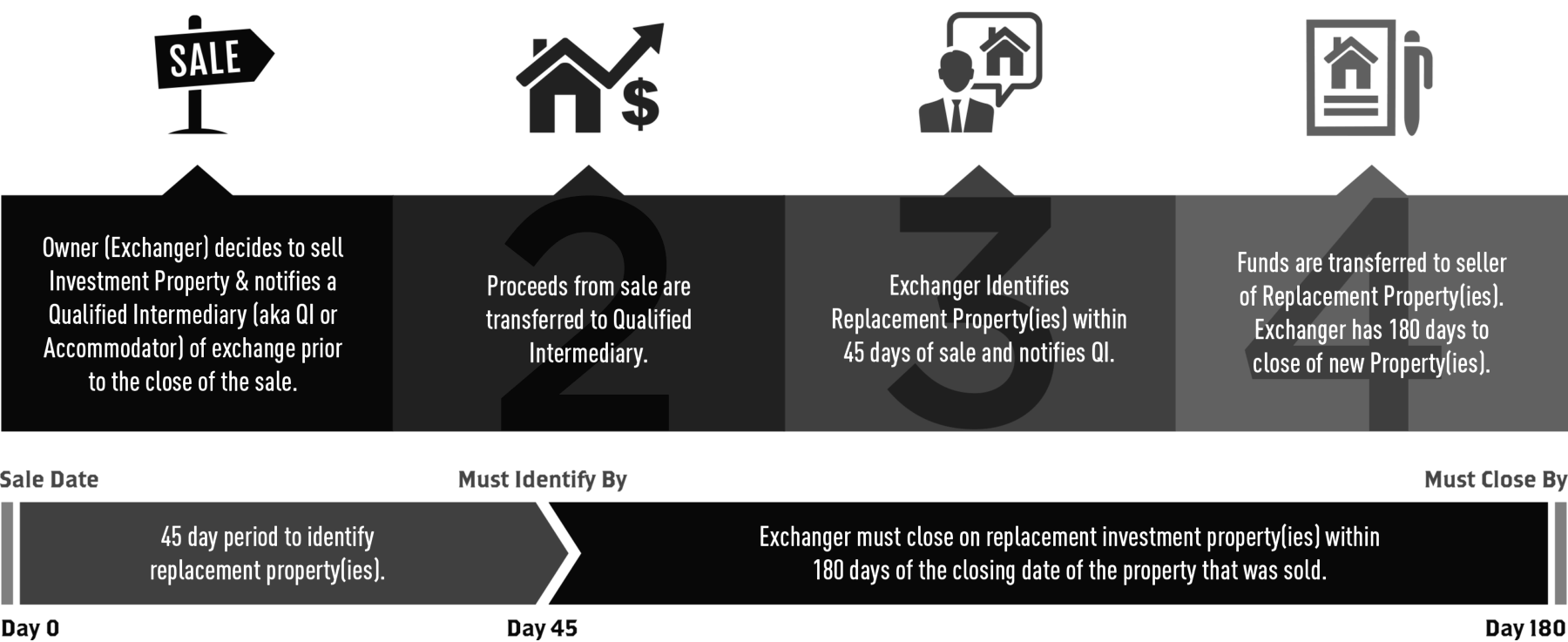 1031 Exchange Rules - 递延税汇兑