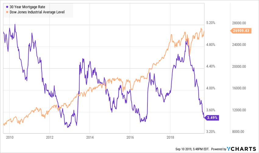 美国抵押贷款利率接近历史低点